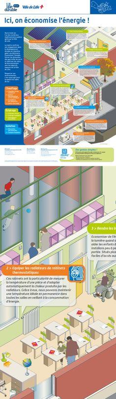 """Ville de Lille / Dalkia : affiche pédagogique """"Economies d'énergie - écoles"""" © Sous Tous les Angles"""