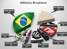 Affiliation Pie Chart Jiu Jitsu Belts, Jiu Jitsu T Shirts, Jiu Jitsu Quotes, Carlson Gracie, Submission Wrestling, Brazilian Jiu Jitsu, Muay Thai, Submissive, Mma