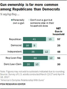 Gun ownership is far more common among Republicans than Democrats  Source: Pew Research Center