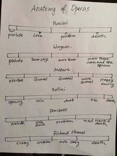 the anatomy of operas