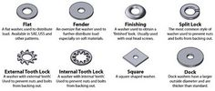 Working on a project and trying to find the name of a special bolt type? We have the charts to help you identify the many different types of bolts and screws for just about any project. Bolts And Washers, Screws And Bolts, Types Of Bolts, Type Chart, Nails And Screws, Carpentry Projects, Diy Projects, Home Repair, Woodworking Shop