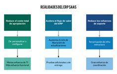 El ERP SaaS no funciona apretando un botón - Evaluando ERP Sistema Erp, Chart, Business Software