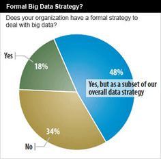 """In 2012, only 3% of data in """"digital universe"""" is tagged -- and even less is analyzed, according to IDC."""