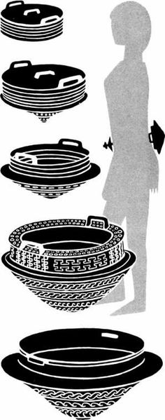 "Hængekarrets development from a small flat box for a hefty ""pot"", up to 35 cm in diameter. The figure shows how the hanging bowls and belt plate probably was worn."