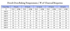 Cooking - Dutch Oven baking temps