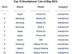 Top 10 Smartphones in May 2014 Galaxy S5 Fails To Displace iPhone 5s