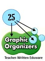 This link will connect you to 25 free English Language Arts Graphic Organizers from Daily Teaching Tools. Organizers include: ABC Brainstorming, 10 Most Important Words, Double Entry Diary (my favorite), and 22 more!