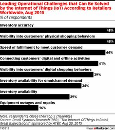 Leading Operational Challenges that Can Be Solved by the Internet of Things (IoT) According to Retailers Worldwide, Aug 2015 (% of respondents)