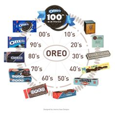 100th Years of Oreo Packaging infographic designed by Jessica Haas Designs