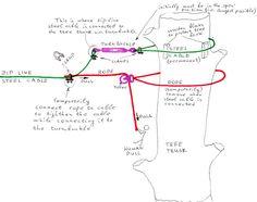 Roman Kharkovski personal blog: Backyard zip line project