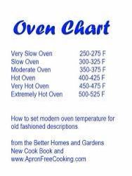 Oven chart Modern Ovens, Recipe Conversions, Better Homes And Gardens, Home Goods, Good Food, Home And Garden, Cooking Recipes, How To Get, Chart