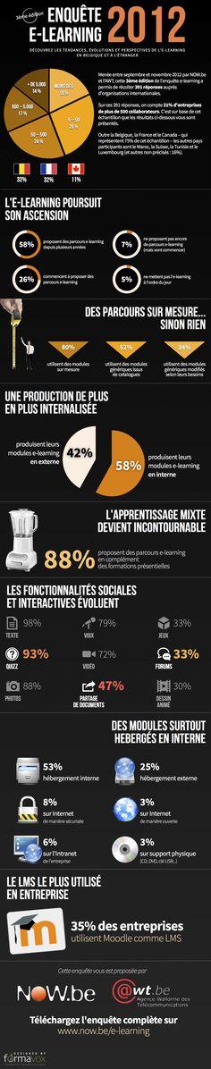 Les résultats de la 3eme enquête annuelle sur les tendances de l'e-learning dans les entreprises francophones.