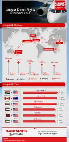 infographic of the longest flights in the world