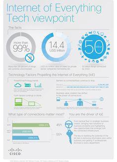 Internet of Everything (IoE) Infographic
