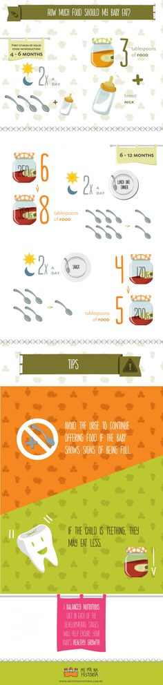How much food should my baby eat? Infographic