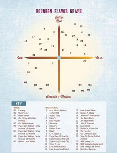 """The bourbon flavor matrix, from """"Tasting Whiskey"""" by Lew Bryson"""