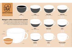 Infografía de como se pide los cafés en Málaga