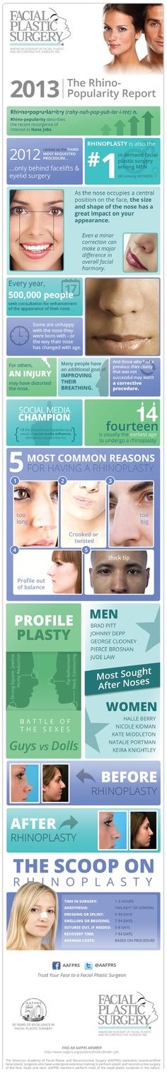 A great infographic on rhinoplasty, one of the most popular cosmetic procedures for men and women.