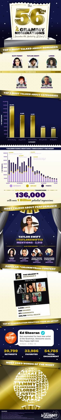 56th GRAMMY Nominations  #Infographic #SocialMedia #Celebrities #Awards