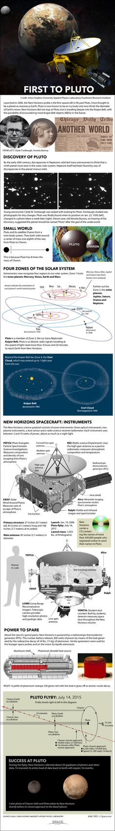 New Horizons becomes the first probe to explore Pluto in mid-2015. Credit: By Karl Tate, Infographics Artist Launched in 2006, the New Horizons probe is the first spacecraft to fly past Pluto. Once thought to be a planet as massive as Earth, Pluto is now known to be an icy body only two-thirds the diameter of Earth's moon. New Horizons did not stop at Pluto, but is traveling deeper into the Kuiper Belt, with the possibility of encountering more Kuiper Belt objects (KBOs) in the future.