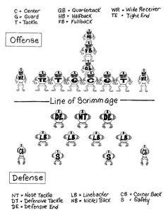 #football positions