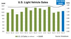 6-Year High for Cars:  The US Light Vehicle market finished November 2013 at a 16.3M SAAR pace, the highest level of auto sales in six years.