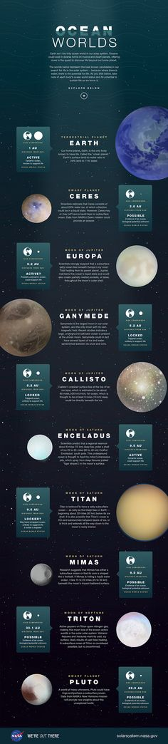 Ocean Worlds: Earth isn't the only ocean world in our solar system. Oceans could exist in diverse forms on moons and dwarf planets, offering clues in the quest to discover life beyond our home planet.   This illustration depicts the best-known candidates in our search for life in the solar system.