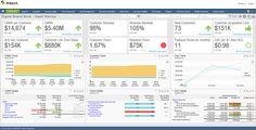 Digital Board Book - SaaS Metrics | Intacct