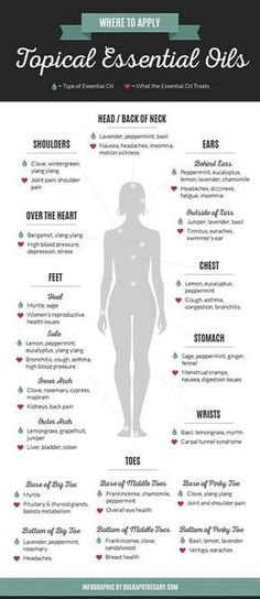 Where to apply topical essential oils for a simple + healthy life!