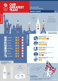 [infographic] Our Greatest Team - Behind Team GB - Olympic Infographic