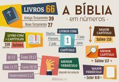 Quantos livros tem a Bíblia?