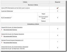 SOA Suite 12c Specialization available