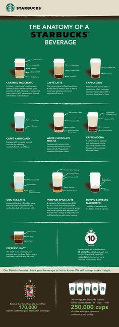 The Anatomy of a Starbucks Beverage #infographic #infografía