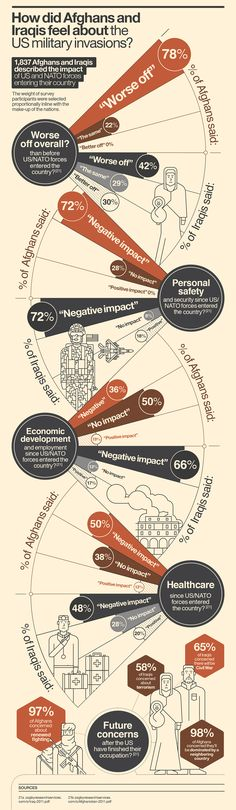 The war on terror creates terrorists – Infographic on Behance