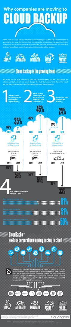 #Cloud backup solution for home users and businesses. #infographic