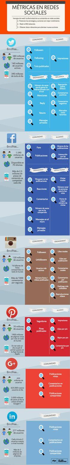 Métricas en redes sociales. Infografía en español. #CommunityManager