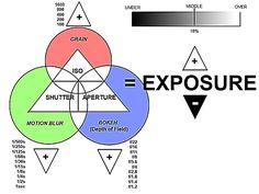 #Photography Exposure Chart