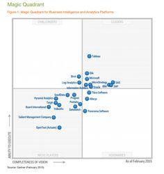 2015 Magic Quadrant for Business Intelligence and Analytics Platforms by Gartner