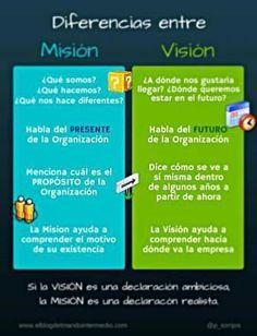 Siempre he oído decir que la Misión y la Visión de una Empresa son los pilares de la cultura corporativa, además de ser una fuente de inspiración y motivación para los empleados.   Sin embargo, según Forbes el 70% de la gente ignora por completo cuál es la Visión de su Empresa, no la entiende o n...