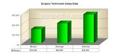 Pin by Surgical Tech Salary on Surgical Tech Salary | Pinterest ...