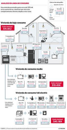 Refrigerador significa hasta el 55% de la cuenta total de electricidad y las ampolletas el 23%. #Chile