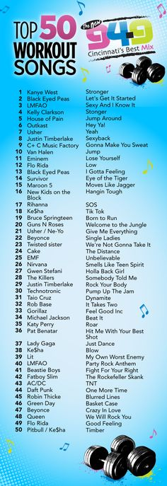 Top 50 Workout Songs. What's your favorite song on the list?