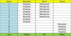 Steroids Cycle Chart: Best Legal Steroids Guide for Beginners! Testosterone Deficiency, Steroids Cycles, Cycling For Beginners, Anabolic Steroid, Specific Goals, Physical Development, Naan, Side Effects, Don't Worry