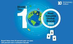#Huawei es reconocida entre las 'Top 100 Global Brands' de BrandZ para el 2015 http://www.technopatas.com/huawei-es-reconocida-como-una-de-las-marcas-de-la-lista-top-100-global-brands-de-brandz-para-el-2015/?utm_content=buffer29fcb&utm_medium=social&utm_source=pinterest.com&utm_campaign=buffer #tecnología