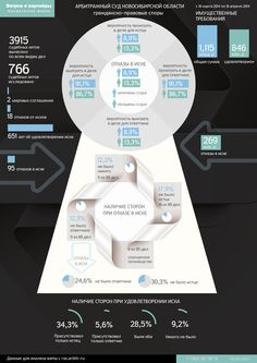 "analysis of the Arbitration Court of Novosibirsk Region, Russia. Prepared by the law firm ""Vetrov and partners"", http://vitvet.com #infographics"