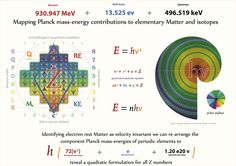 Tetryonics 50.09 - the exact molar rest mass-energies of Elements can be found using quadratic equations that model the Planck energy contributions of Baryons, electrons and spectral energies of any element as described in Tetryonic theory