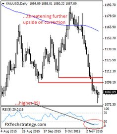 Rejection candle sets up GOLD for further price extension following the reversal of almost all of its intraday losses. It eyes the 1100.00 level