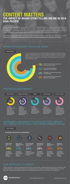 PRNewswire Asia Online File Center • View File • The Impact of Brand Storytelling Online – Brand Engagement on Social Media