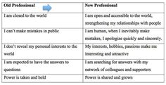 Old professional, new professional - drawing the line between pro and personal.  #socialmedia #nonprofit