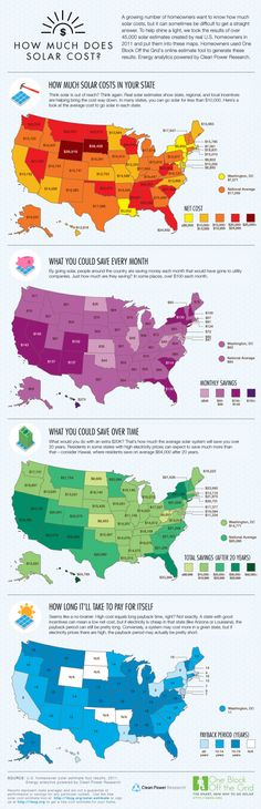 How Much Does Solar Cost?[INFOGRAPHIC]